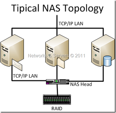 networks and servers high availability storage ii nas topology