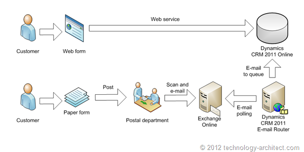 Dynamics CRM 2011 E-mail Router ussage