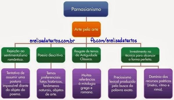 aprenda o que é o parnasianismo
