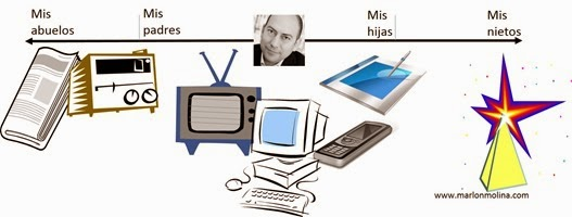 Generaciones en la Comunicación