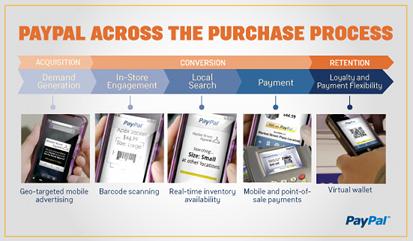 PayPalPurchaseProcess