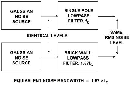 Equivalent noise bandwidth