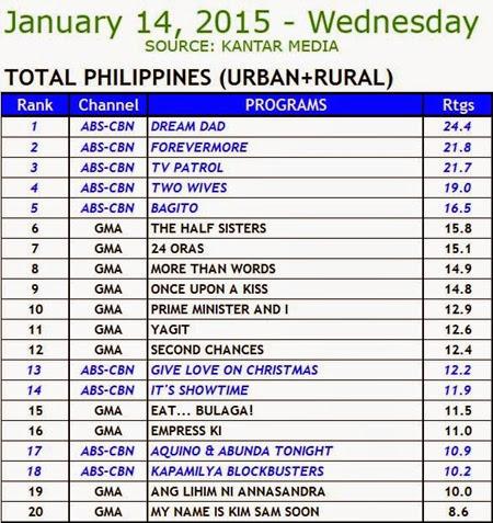 Kantar Media National TV Ratings - January 14, 2015 (Wednesday)