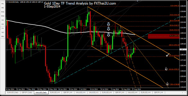 Gold 1Day 1-5Sep2014