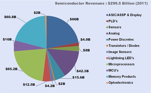 SemiconductorMarketSize(2011)