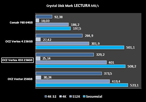 CDM LECTURA  OCZ VERTEX 450 256GB