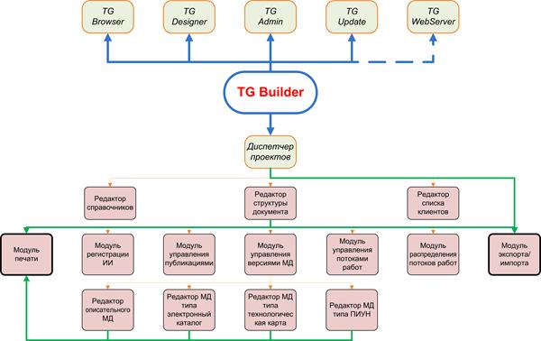 Структура TGB