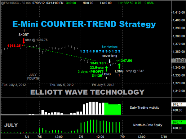 7-6-2012 Counter-Trend ES 1100 profit 3-days -