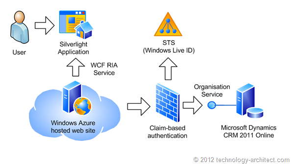 Access to Dynamics CRM 2011 Online from a web application