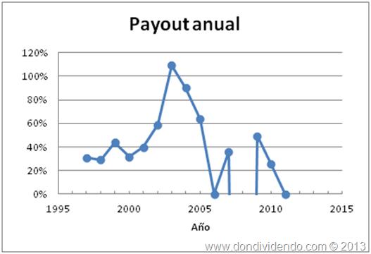 Payout Campofrio