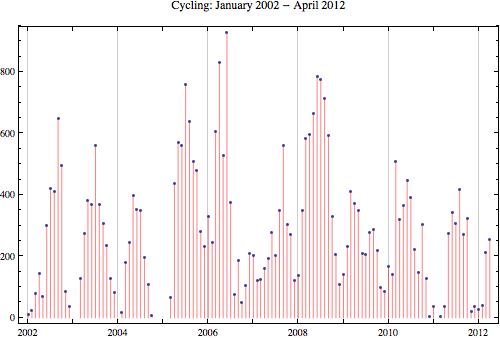Cycling 2012 4