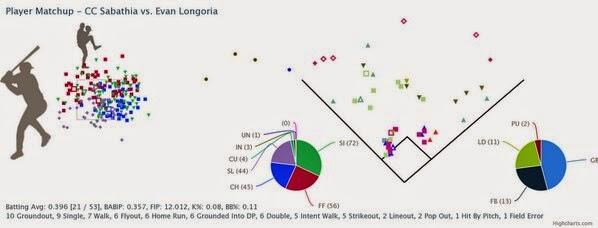 Evan Longoria vs CC Sabathia Baseball Savant
