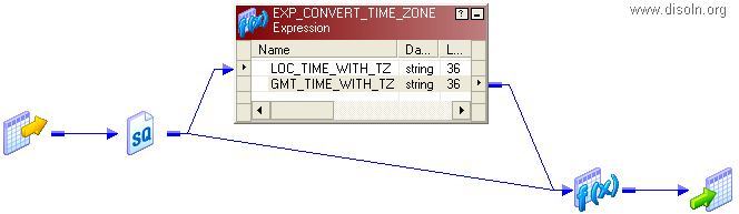 Time Zones Conversion and Standardization Using Informatica PowerCenter