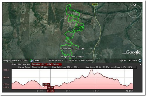 Amazingwe Trail run profile
