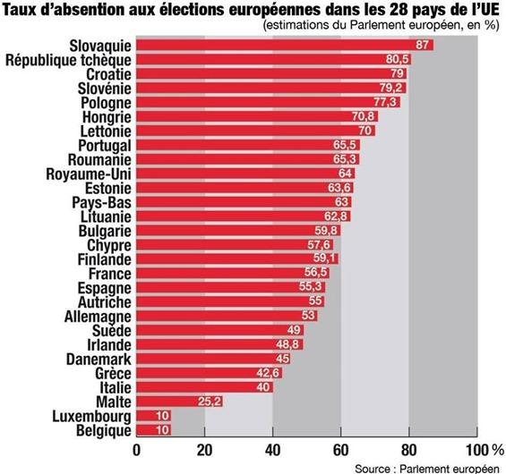 Fn abstencion per las eleccions europèas 2014