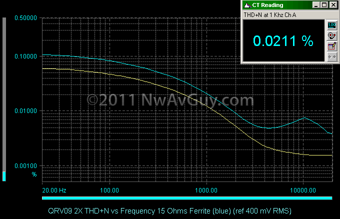 QRV09 2X THD N vs Frequency 15 Ohms Ferrite (blue) (ref 400 mV RMS)