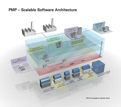 ATZ_PMP_Software_Architecture