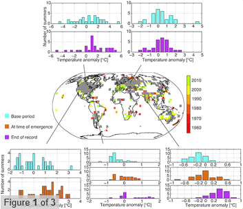 The global average temperature of the Earth has increased, but year-to-year variability in local climates impedes the identification of clear changes in observations and human experience. Based on observational data only we demonstrate that large parts of the Earth have experienced a significant local shift towards warmer temperatures in the summer season, particularly at lower latitudes. Mahlstein, I., G. Hegerl, and S. Solomon (2012)
