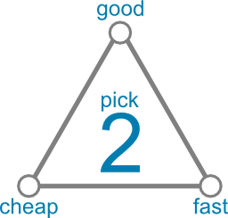 Project Trilemma: Pick two of cheap, fast and good