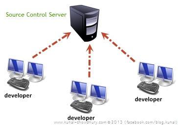 Source Control Server