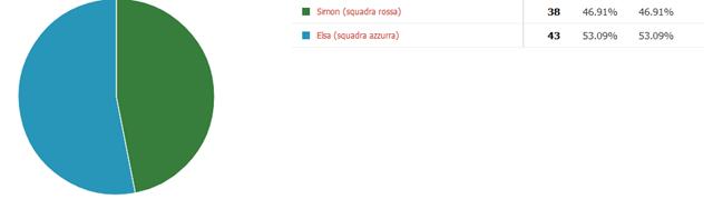 TERZA SFIDA – Simon VS Elsa (RISULTATO)