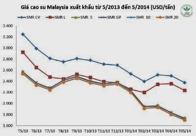 Giá cao su thiên nhiên trong tuần từ ngày 12.5 đến 16.5.2014