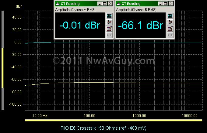 FiiO E6 Crosstalk 150 Ohms (ref ~400 mV)