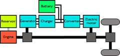 Chevrolet Volt Hybrid's Schemetic Diagram