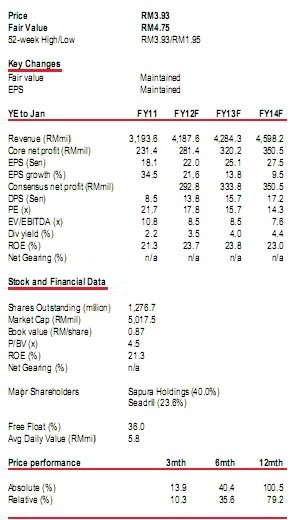 sapuracrest-financial-data