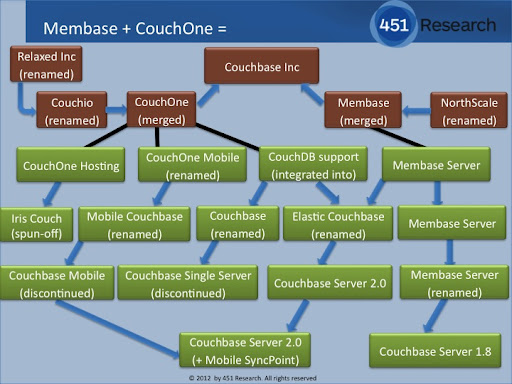 Couchbase genealogy