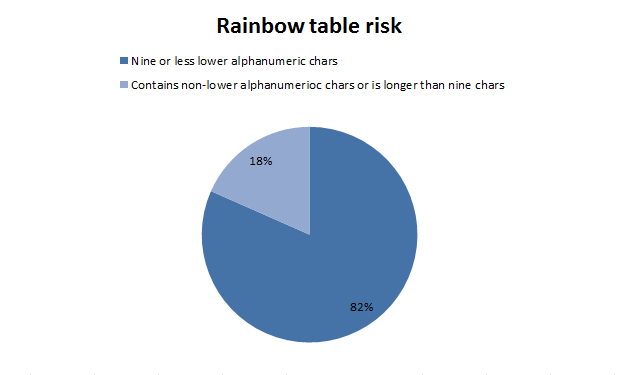 Rainbow table risk