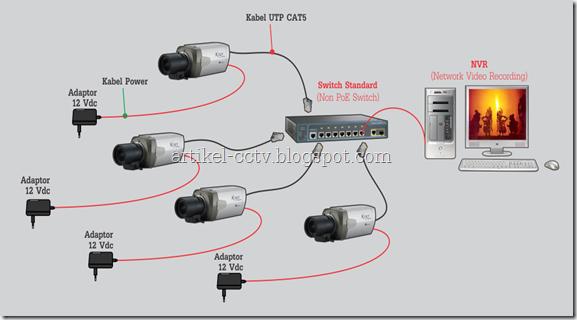 instalasi cctv ip camera 1