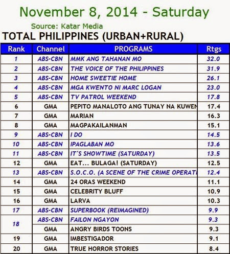 Kantar Media National TV Ratings - Nov. 8, 2014 (Saturday)