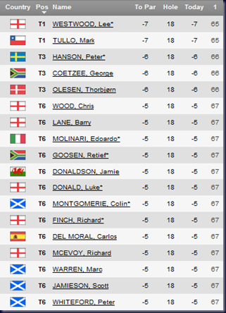 2011 Barclays Scottish Open First Round Leaderboard