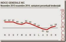 Indice generale NIC. Novembre 2014