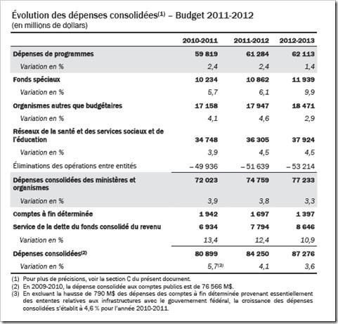 Québec - Dépenes consolidées - 2011-2012
