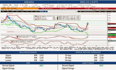 airasia_technical