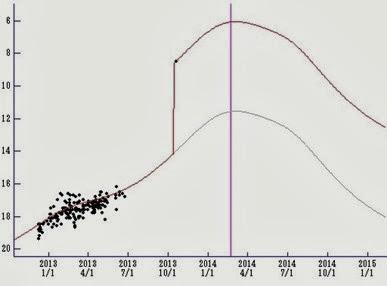 curva de luz