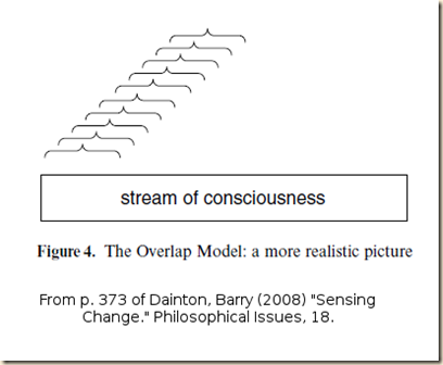 Dainton. Sensing. fig 4