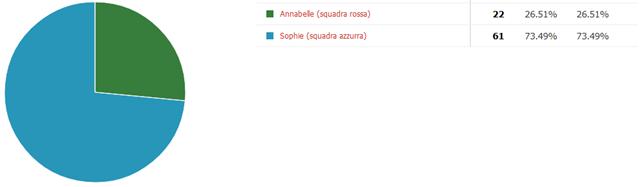 PRIMA SFIDA – Annabelle VS Sophie (RISULTATO)