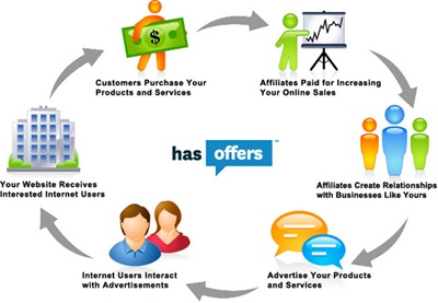 affiliate_marketing Cycle