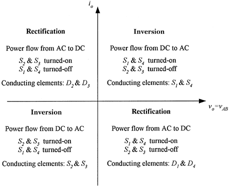 harmonics in power systems thesis