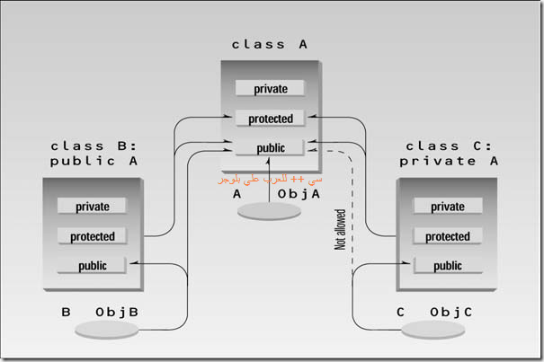Object-Oriented Programming in C   _Page_0424_Image_0001