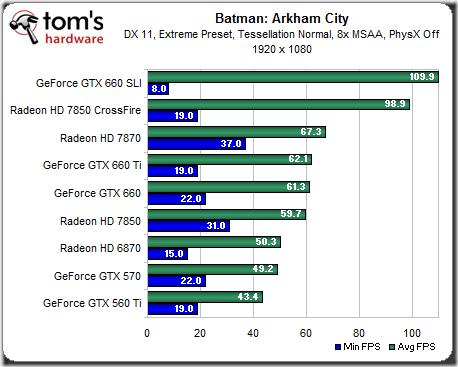 Batman GTX 600sli e 7850 crossfire