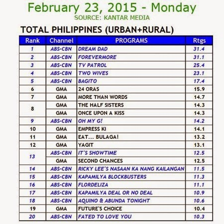 Kantar Media National TV Ratings - Feb 23, 2015 (Mon)