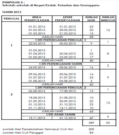 Sekolah-sekolah di Negeri Kedah, Kelantan, dan Terengganu