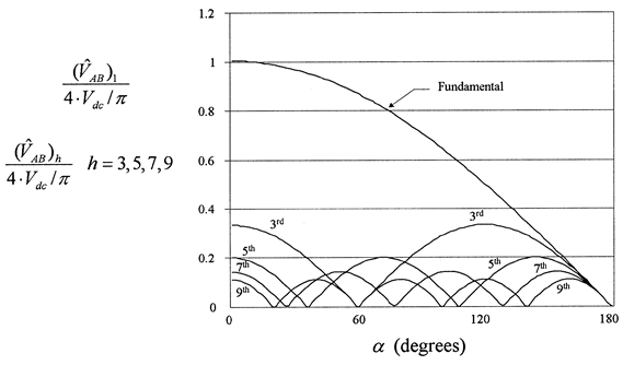 Normalized amplitudes of fundamental and harmonics for the phase-shifted output voltage as a function of α (zero volts interval in degrees)