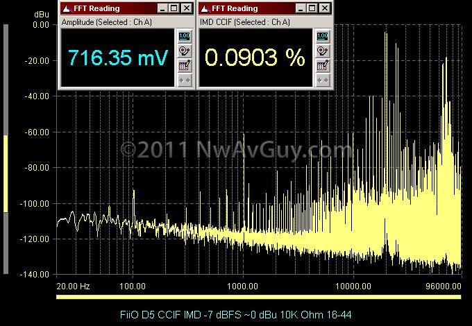 FiiO D5 CCIF IMD -7 dBFS ~0 dBu 10K Ohm 16-44