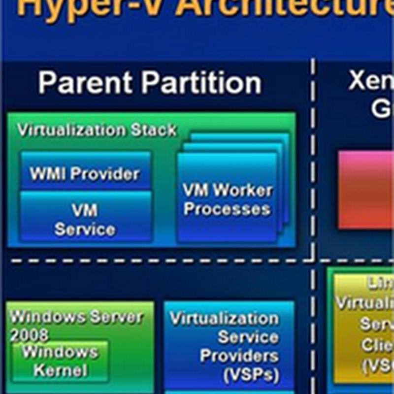 Conociendo un poco más la tecnología de Hyper-V en Windows Server
