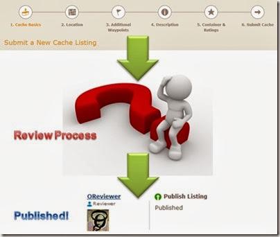 reviewprocess